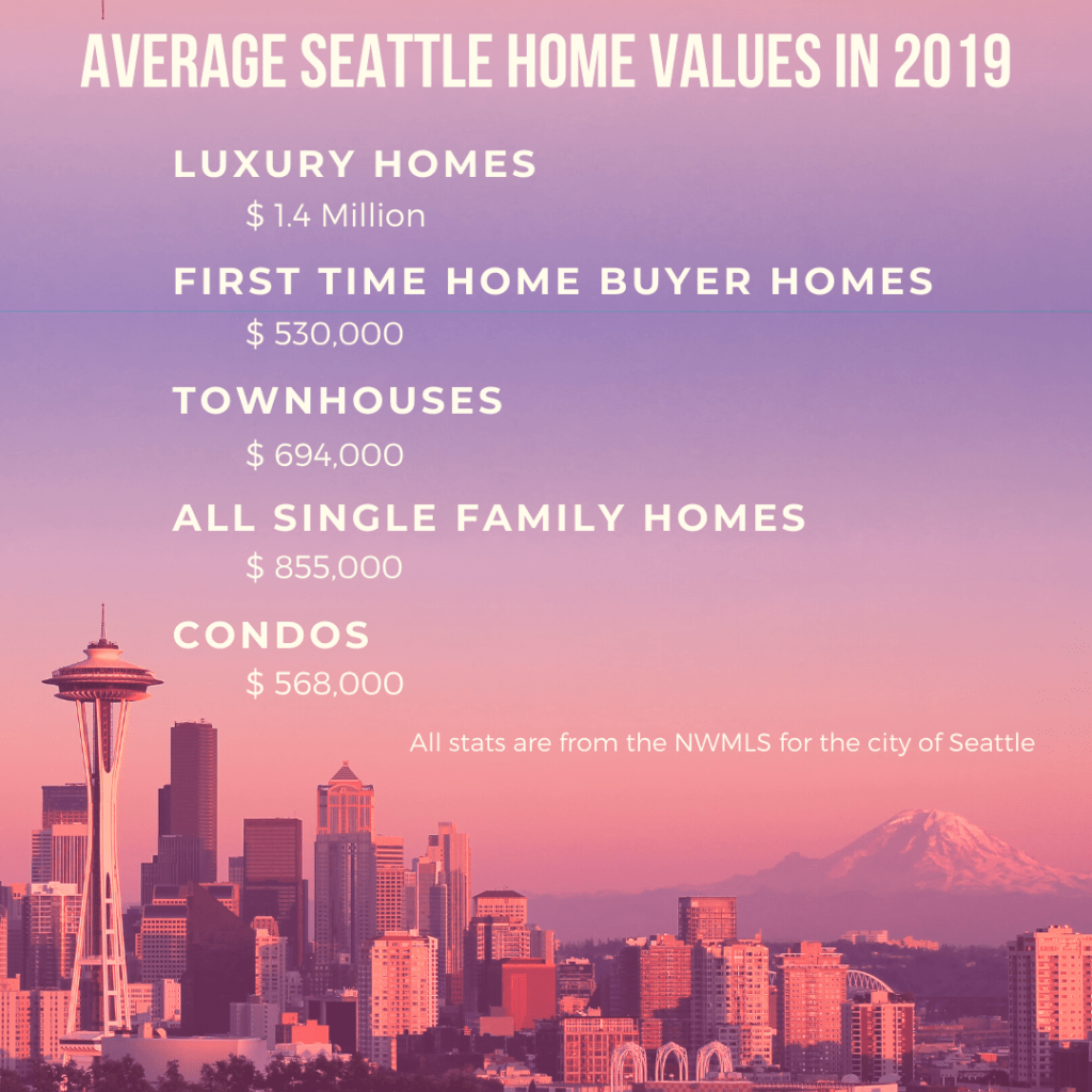 Average Seattle Home Prices in 2019