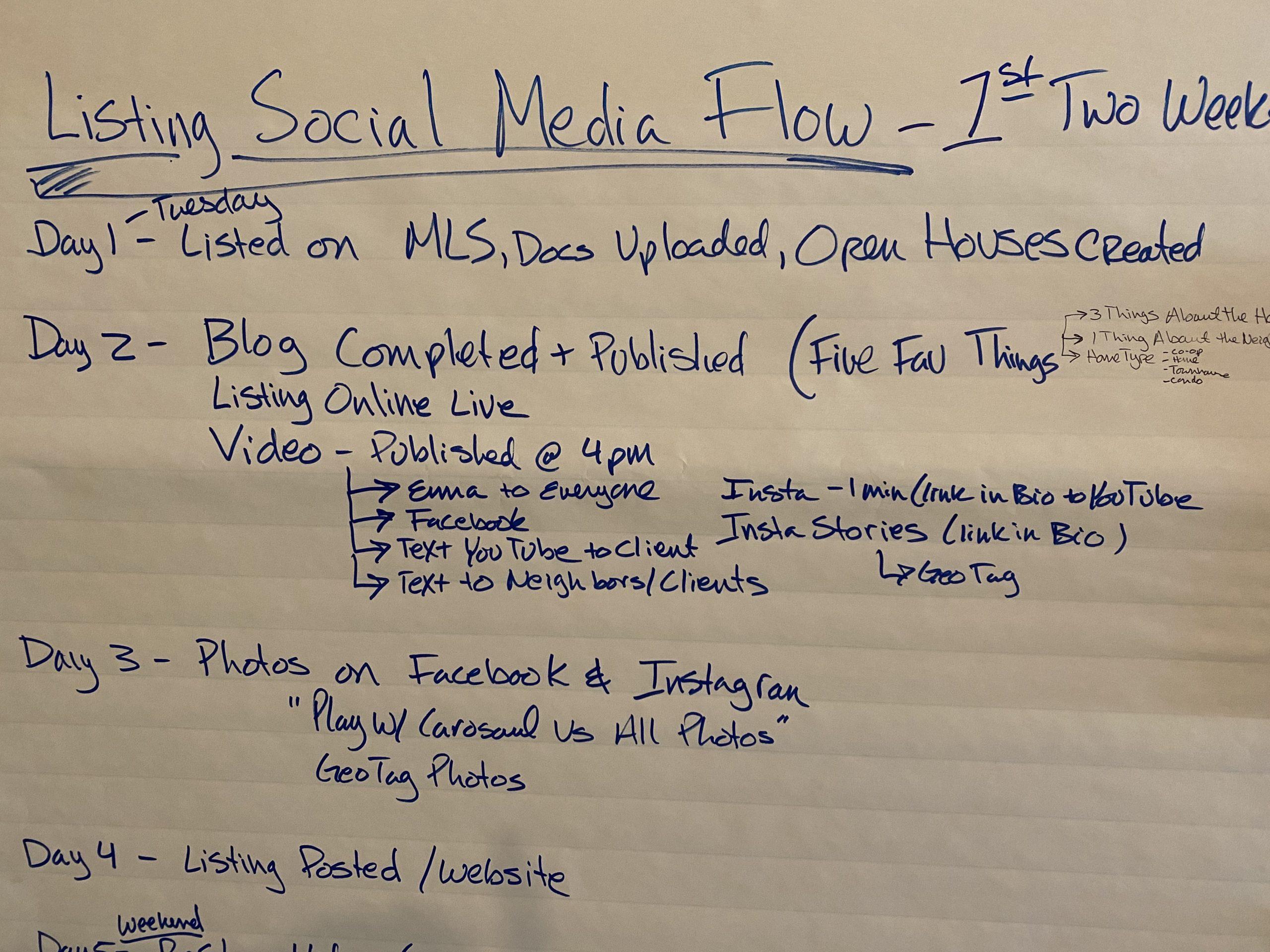 Social Media Flow for Listings