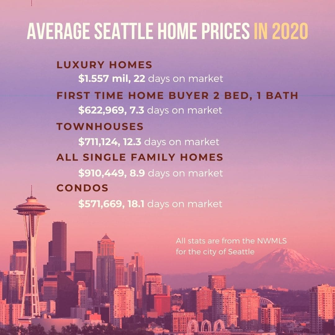 2021 Seattle Real Estate Market Forecast: Average Home Prices 2020