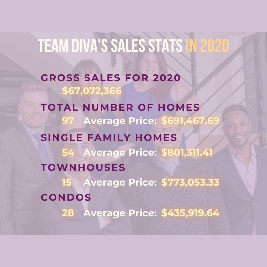 Team Diva Real Estate Market Performance in 2020