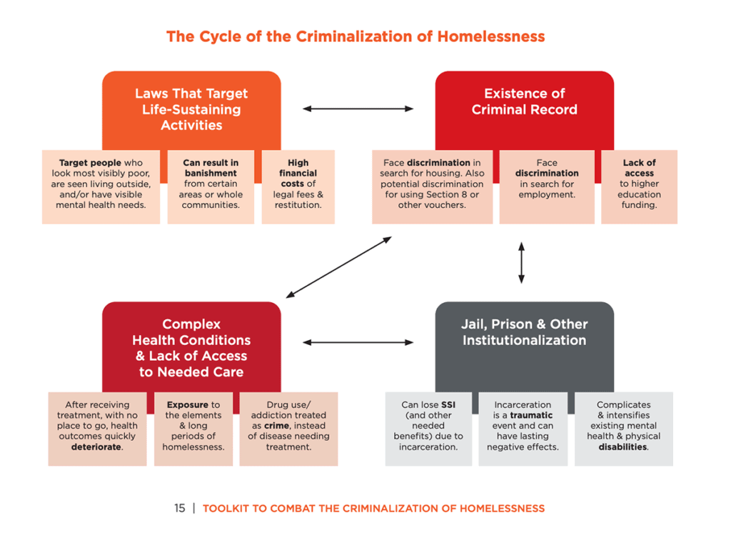 WA Low Income Housing Alliance's Graph on the Cycle of Criminalizing Homelessness